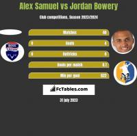 Alex Samuel vs Jordan Bowery h2h player stats