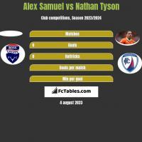 Alex Samuel vs Nathan Tyson h2h player stats