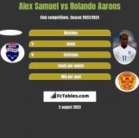 Alex Samuel vs Rolando Aarons h2h player stats