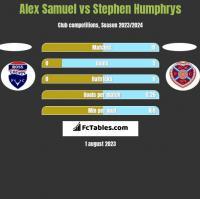 Alex Samuel vs Stephen Humphrys h2h player stats