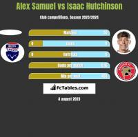 Alex Samuel vs Isaac Hutchinson h2h player stats