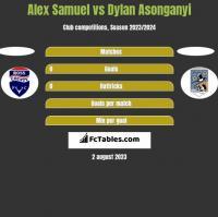 Alex Samuel vs Dylan Asonganyi h2h player stats