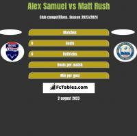 Alex Samuel vs Matt Rush h2h player stats