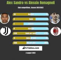 Alex Sandro vs Alessio Romagnoli h2h player stats