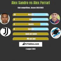 Alex Sandro vs Alex Ferrari h2h player stats