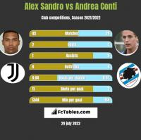 Alex Sandro vs Andrea Conti h2h player stats