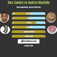Alex Sandro vs Andrea Masiello h2h player stats