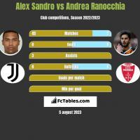 Alex Sandro vs Andrea Ranocchia h2h player stats