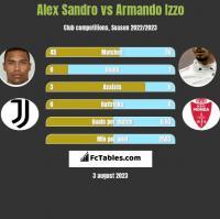 Alex Sandro vs Armando Izzo h2h player stats