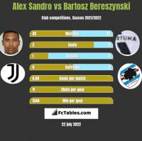 Alex Sandro vs Bartosz Bereszynski h2h player stats