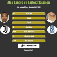 Alex Sandro vs Bartosz Salamon h2h player stats
