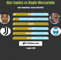 Alex Sandro vs Biagio Meccariello h2h player stats