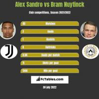Alex Sandro vs Bram Nuytinck h2h player stats