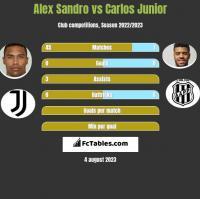 Alex Sandro vs Carlos Junior h2h player stats