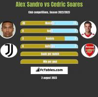 Alex Sandro vs Cedric Soares h2h player stats