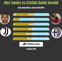 Alex Sandro vs Cristian Daniel Ansaldi h2h player stats