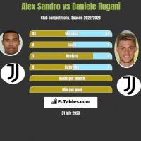 Alex Sandro vs Daniele Rugani h2h player stats