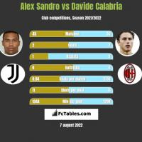 Alex Sandro vs Davide Calabria h2h player stats