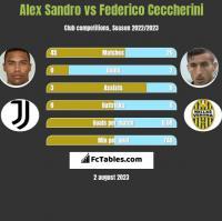Alex Sandro vs Federico Ceccherini h2h player stats