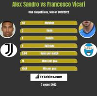Alex Sandro vs Francesco Vicari h2h player stats