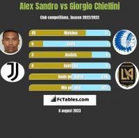 Alex Sandro vs Giorgio Chiellini h2h player stats