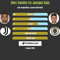 Alex Sandro vs Jacopo Sala h2h player stats
