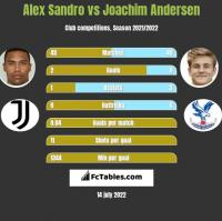Alex Sandro vs Joachim Andersen h2h player stats