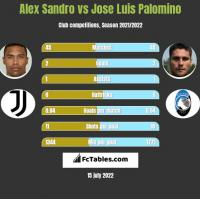 Alex Sandro vs Jose Luis Palomino h2h player stats