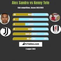 Alex Sandro vs Kenny Tete h2h player stats