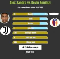 Alex Sandro vs Kevin Bonifazi h2h player stats