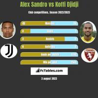 Alex Sandro vs Koffi Djidji h2h player stats