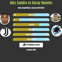 Alex Sandro vs Koray Guenter h2h player stats
