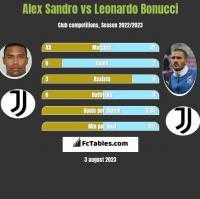 Alex Sandro vs Leonardo Bonucci h2h player stats