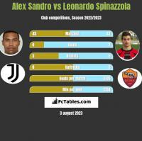 Alex Sandro vs Leonardo Spinazzola h2h player stats