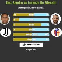Alex Sandro vs Lorenzo De Silvestri h2h player stats