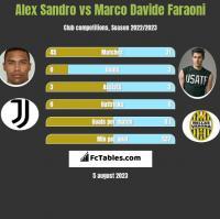 Alex Sandro vs Marco Davide Faraoni h2h player stats