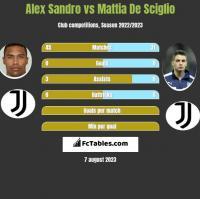 Alex Sandro vs Mattia De Sciglio h2h player stats