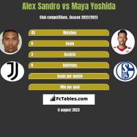 Alex Sandro vs Maya Yoshida h2h player stats