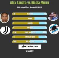 Alex Sandro vs Nicola Murru h2h player stats