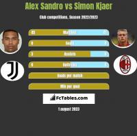 Alex Sandro vs Simon Kjaer h2h player stats