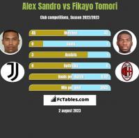 Alex Sandro vs Fikayo Tomori h2h player stats