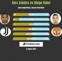 Alex Sandro vs Diogo Dalot h2h player stats