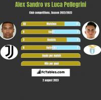 Alex Sandro vs Luca Pellegrini h2h player stats