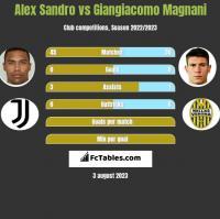 Alex Sandro vs Giangiacomo Magnani h2h player stats
