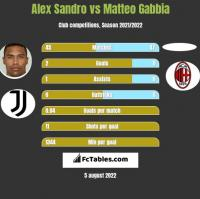 Alex Sandro vs Matteo Gabbia h2h player stats