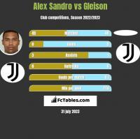 Alex Sandro vs Gleison h2h player stats