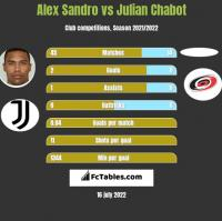Alex Sandro vs Julian Chabot h2h player stats