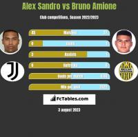 Alex Sandro vs Bruno Amione h2h player stats