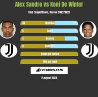 Alex Sandro vs Koni De Winter h2h player stats