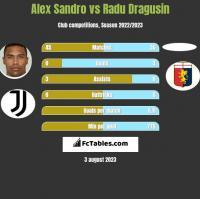 Alex Sandro vs Radu Dragusin h2h player stats